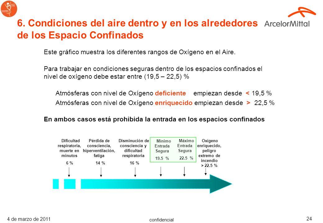 6. Condiciones del aire dentro y en los alrededores de los Espacio Confinados
