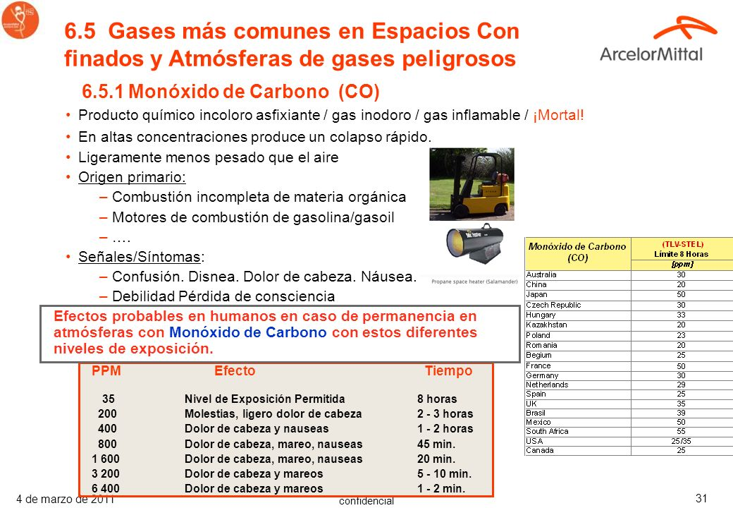 6.5 Gases más comunes en Espacios Con finados y Atmósferas de gases peligrosos