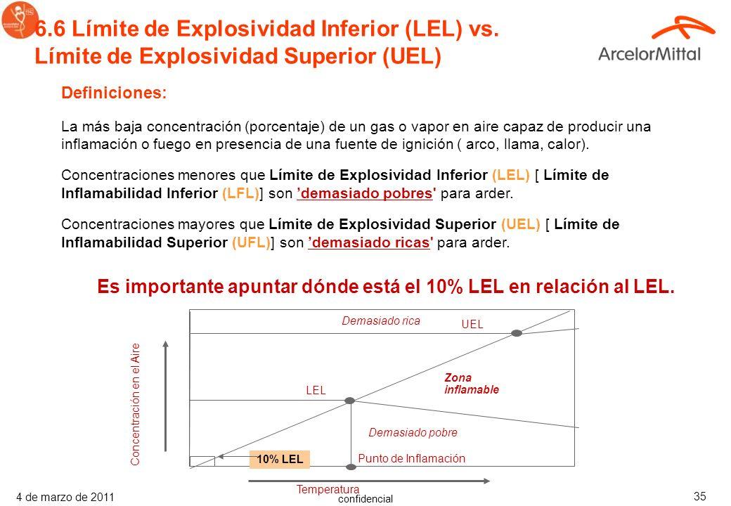6. 6 Límite de Explosividad Inferior (LEL) vs