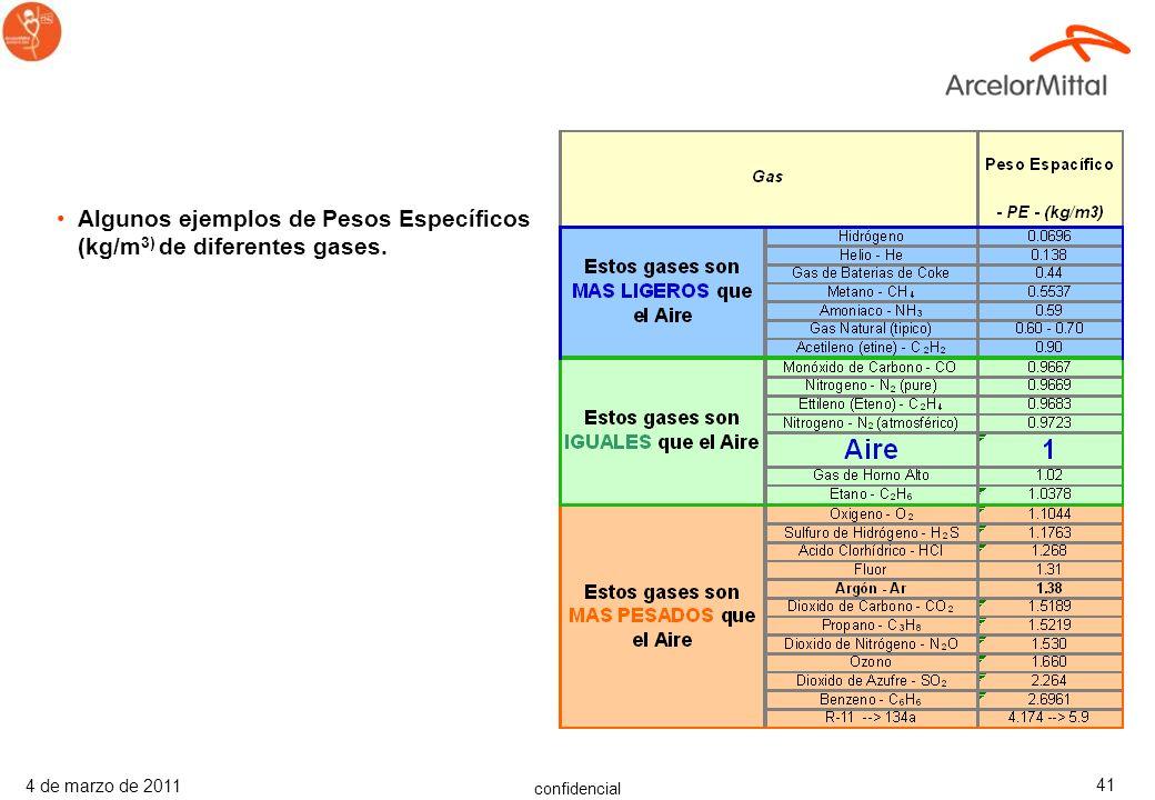 Algunos ejemplos de Pesos Específicos (kg/m3) de diferentes gases.