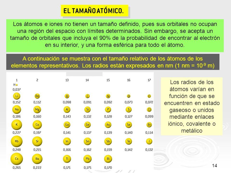 EL TAMAÑO ATÓMICO.