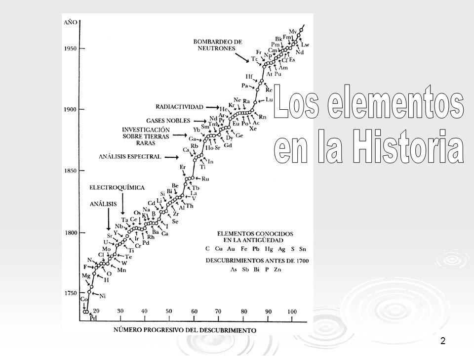 Los elementos en la Historia