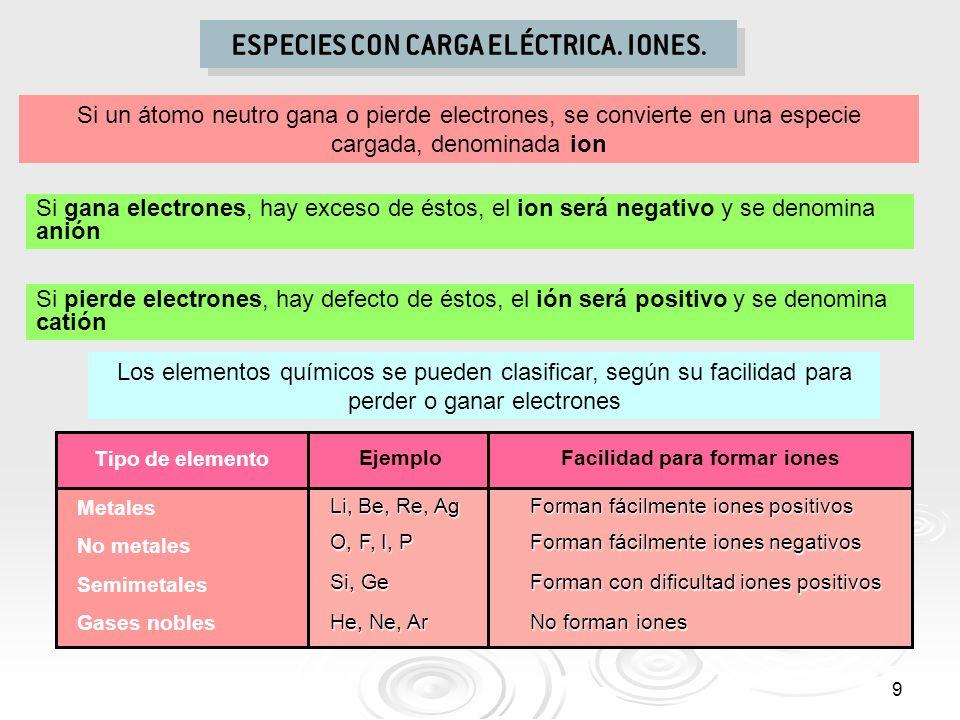 ESPECIES CON CARGA ELÉCTRICA. IONES.
