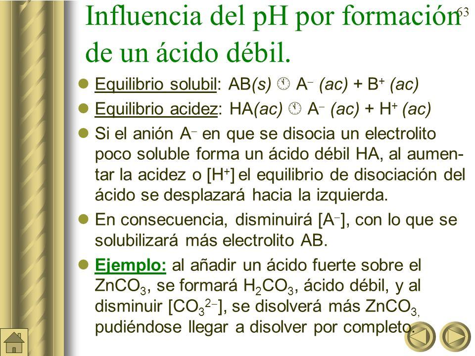 Influencia del pH por formación de un ácido débil.