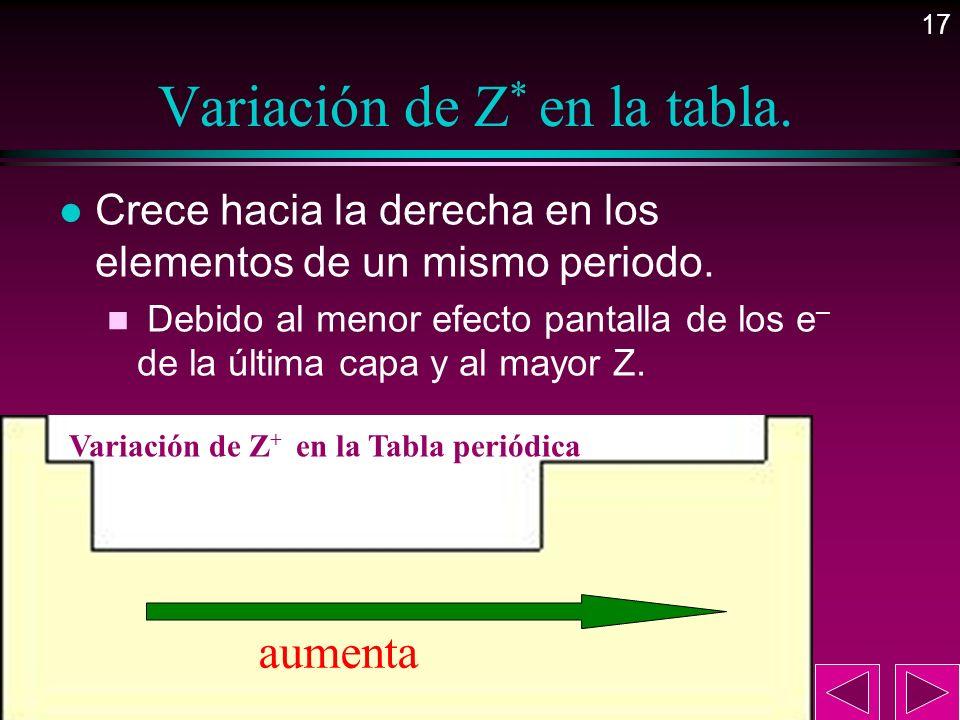 Variación de Z* en la tabla.