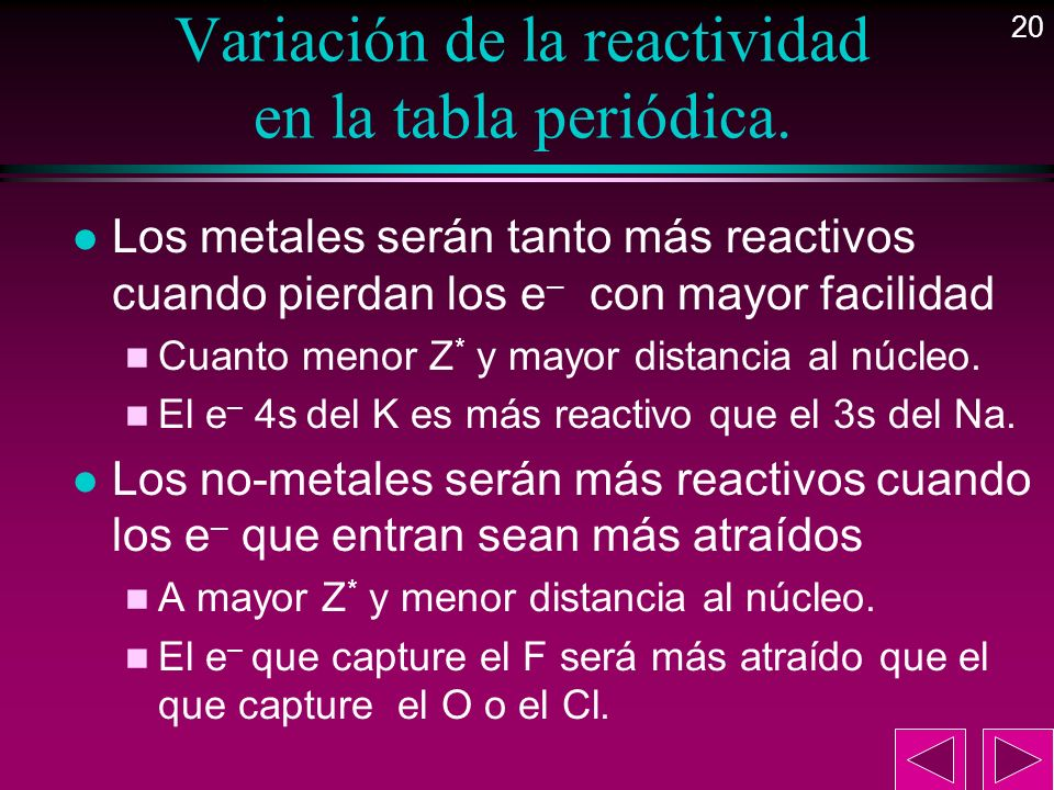 Variación de la reactividad en la tabla periódica.