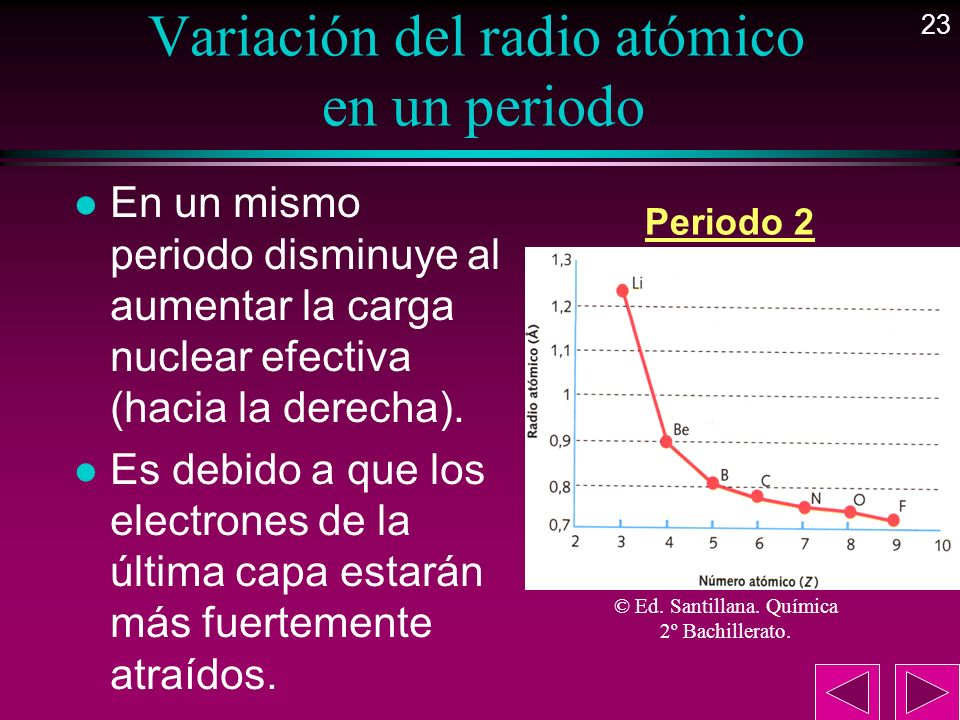 Variación del radio atómico en un periodo