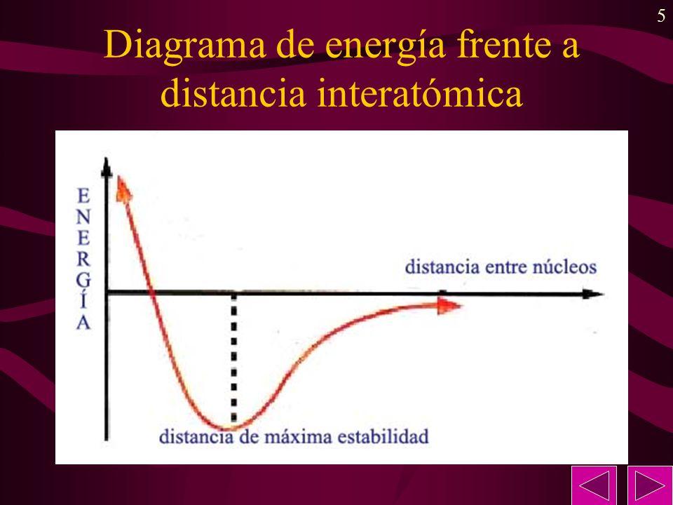 Diagrama de energía frente a distancia interatómica