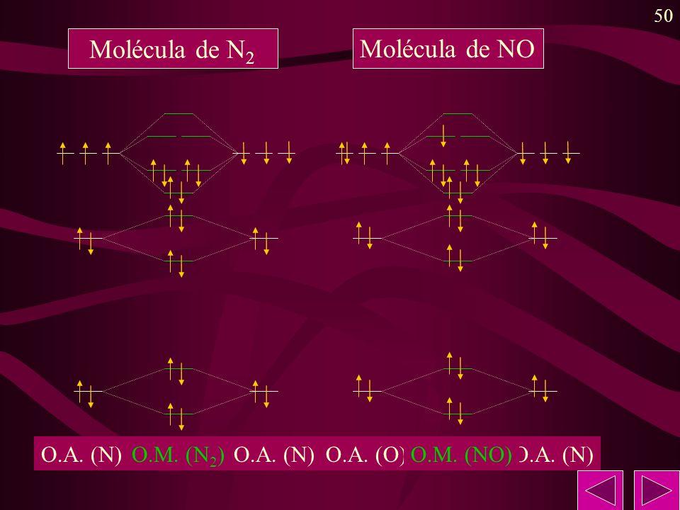 Molécula de N2 Molécula de NO O.A. (N) O.M. (N2) O.A. (N) O.A. (O)