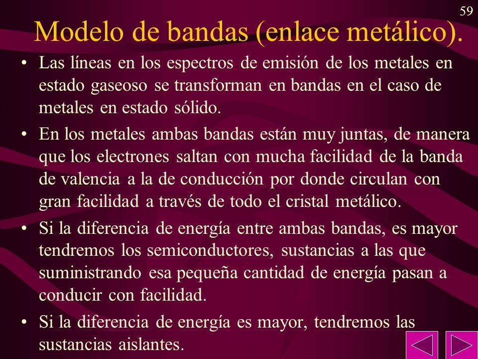 Modelo de bandas (enlace metálico).