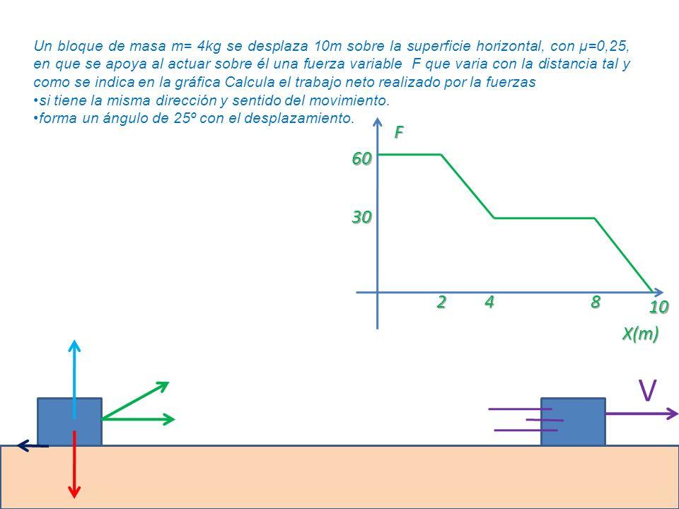 Un bloque de masa m= 4kg se desplaza 10m sobre la superficie horizontal, con μ=0,25, en que se apoya al actuar sobre él una fuerza variable F que varia con la distancia tal y como se indica en la gráfica Calcula el trabajo neto realizado por la fuerzas