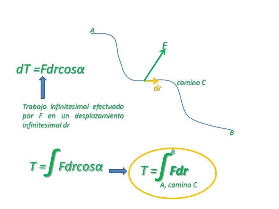 dT =Fdrcosα T =∫Fdrcosα T =∫Fdr F dr A camino C