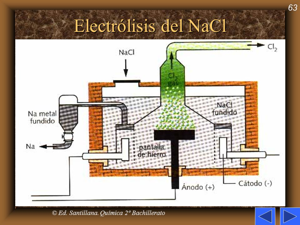 © Ed. Santillana. Química 2º Bachillerato