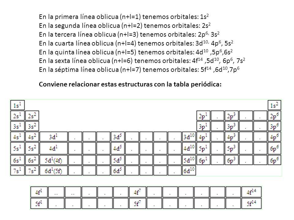 En la primera línea oblicua (n+l=1) tenemos orbitales: 1s2