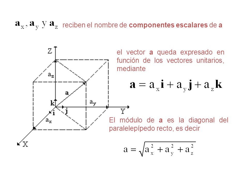 El módulo de a es la diagonal del paralelepípedo recto, es decir