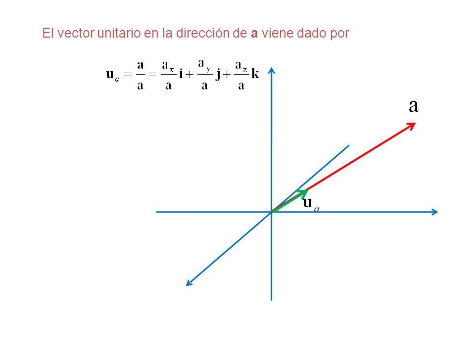 El vector unitario en la dirección de a viene dado por