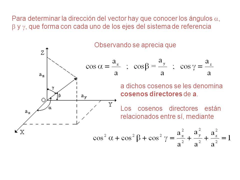 Para determinar la dirección del vector hay que conocer los ángulos ,  y , que forma con cada uno de los ejes del sistema de referencia