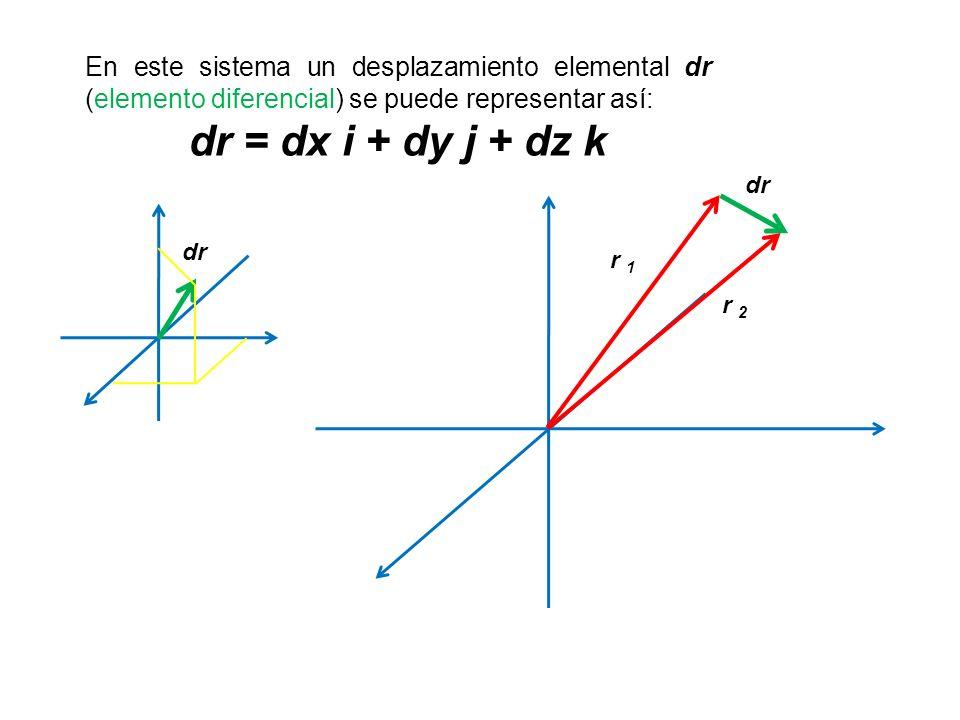 En este sistema un desplazamiento elemental dr (elemento diferencial) se puede representar así: