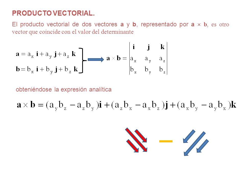 PRODUCTO VECTORIAL. El producto vectorial de dos vectores a y b, representado por a  b, es otro vector que coincide con el valor del determinante.