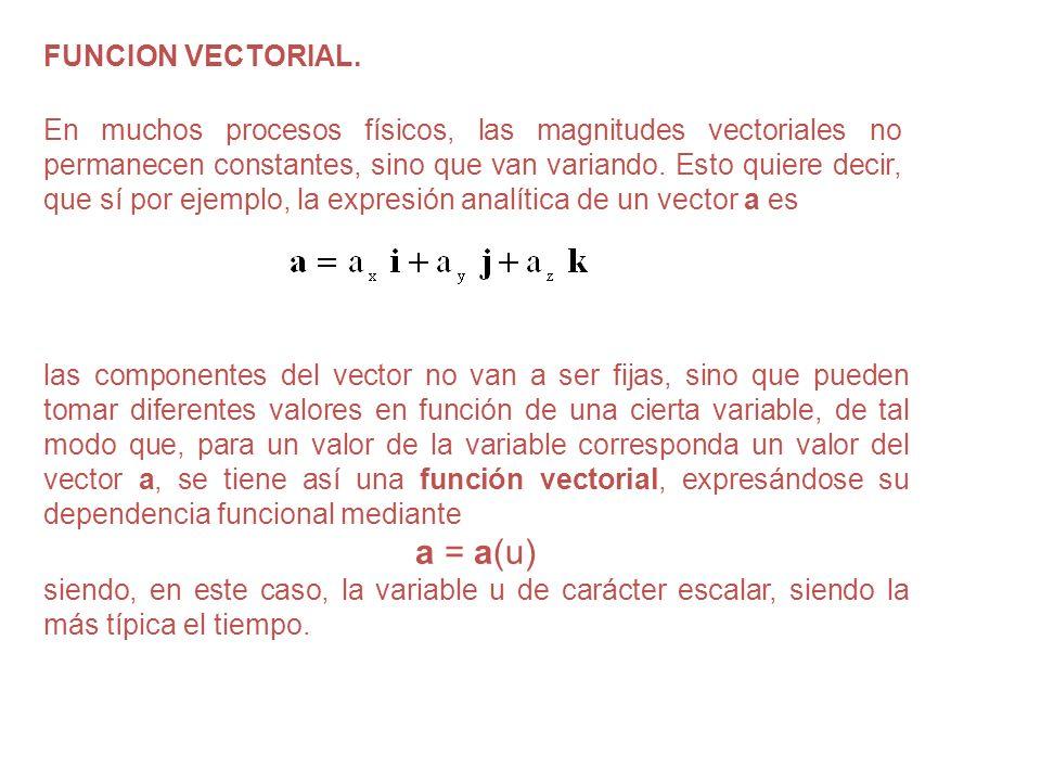 a = a(u) FUNCION VECTORIAL.