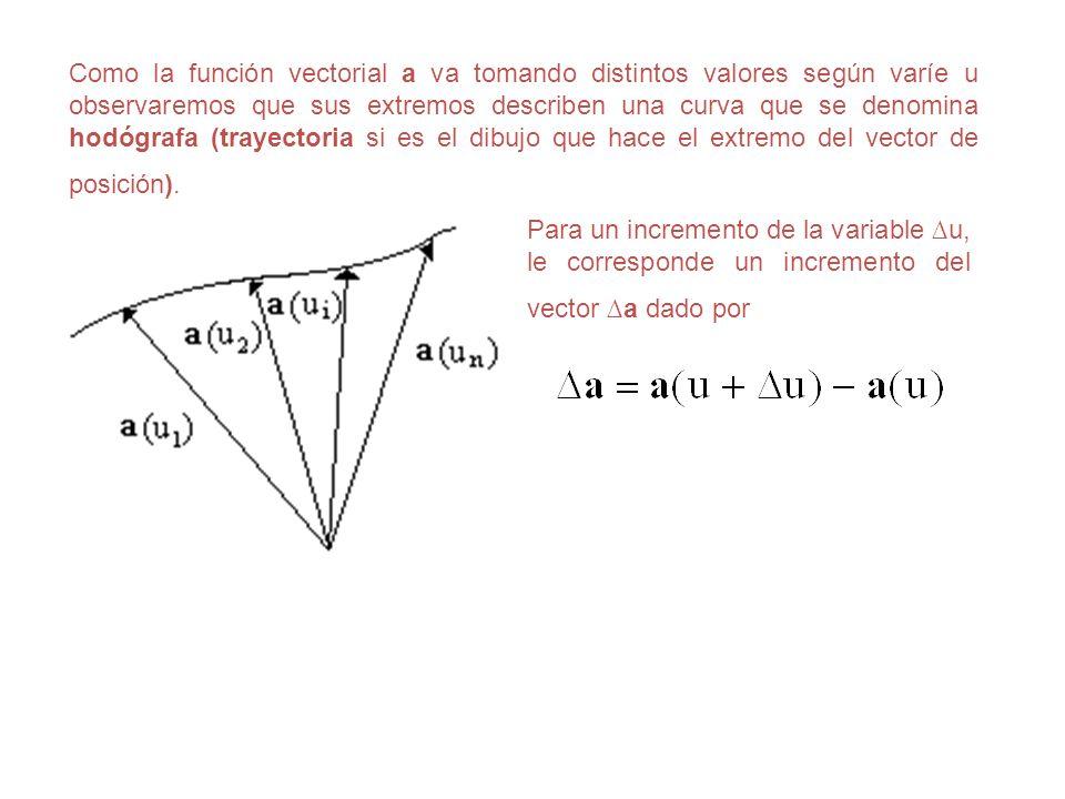 Como la función vectorial a va tomando distintos valores según varíe u observaremos que sus extremos describen una curva que se denomina hodógrafa (trayectoria si es el dibujo que hace el extremo del vector de posición).