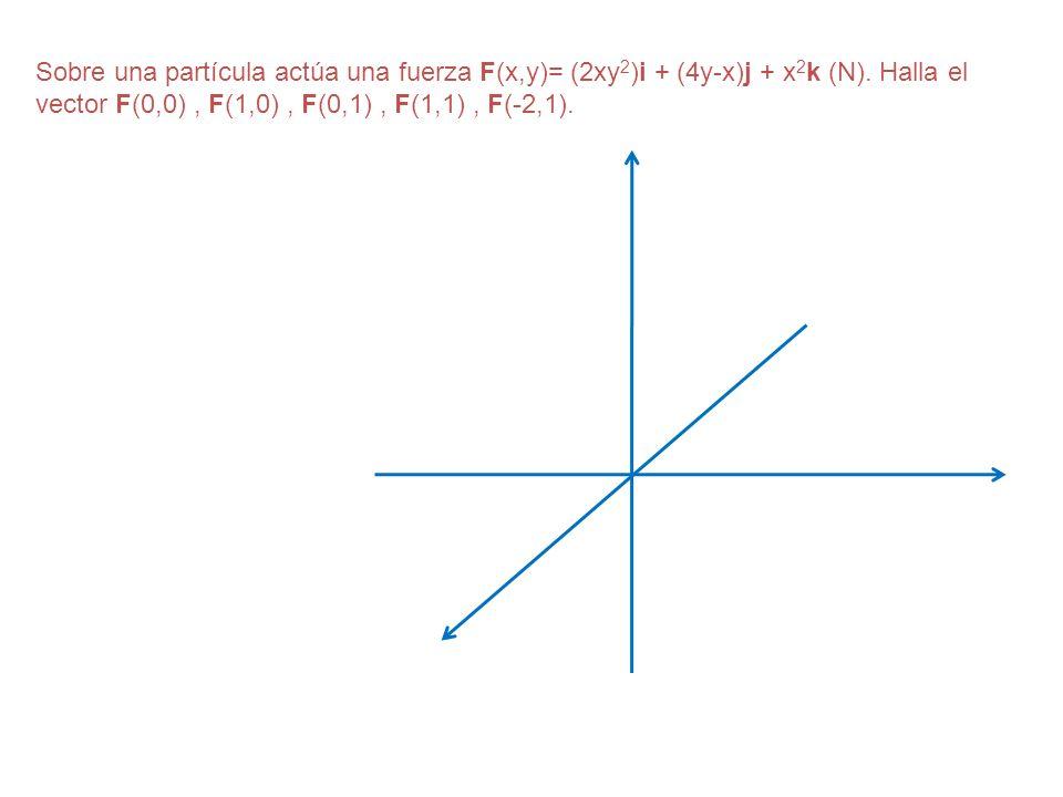 Sobre una partícula actúa una fuerza F(x,y)= (2xy2)i + (4y-x)j + x2k (N).