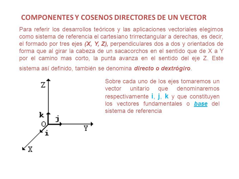 COMPONENTES Y COSENOS DIRECTORES DE UN VECTOR