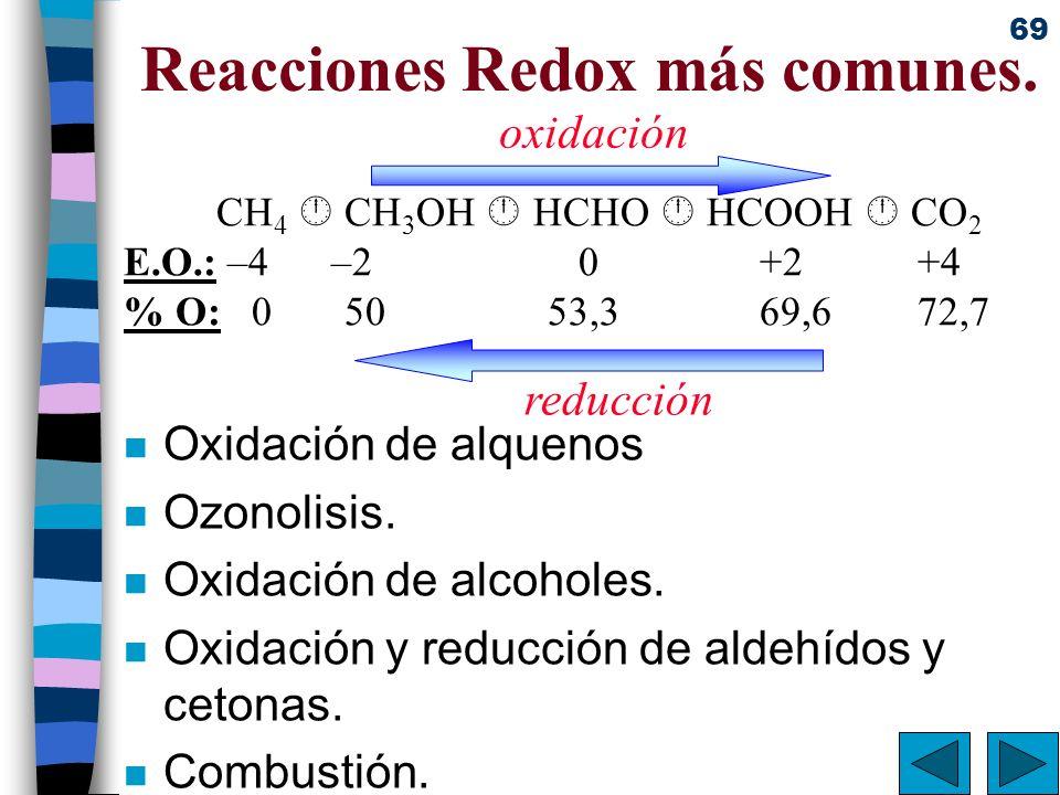 Reacciones Redox más comunes.