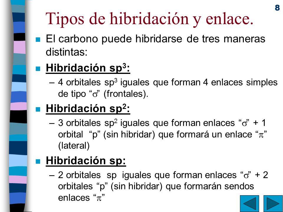 Tipos de hibridación y enlace.