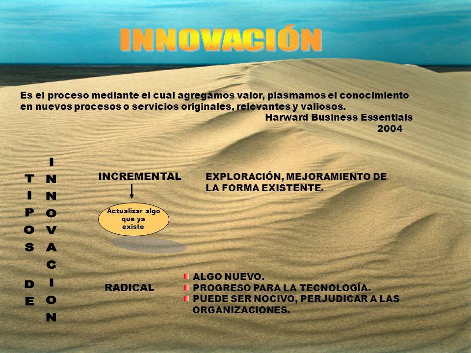 INNOVACIÓN TIPOS DE INNOVACION INCREMENTAL RADICAL