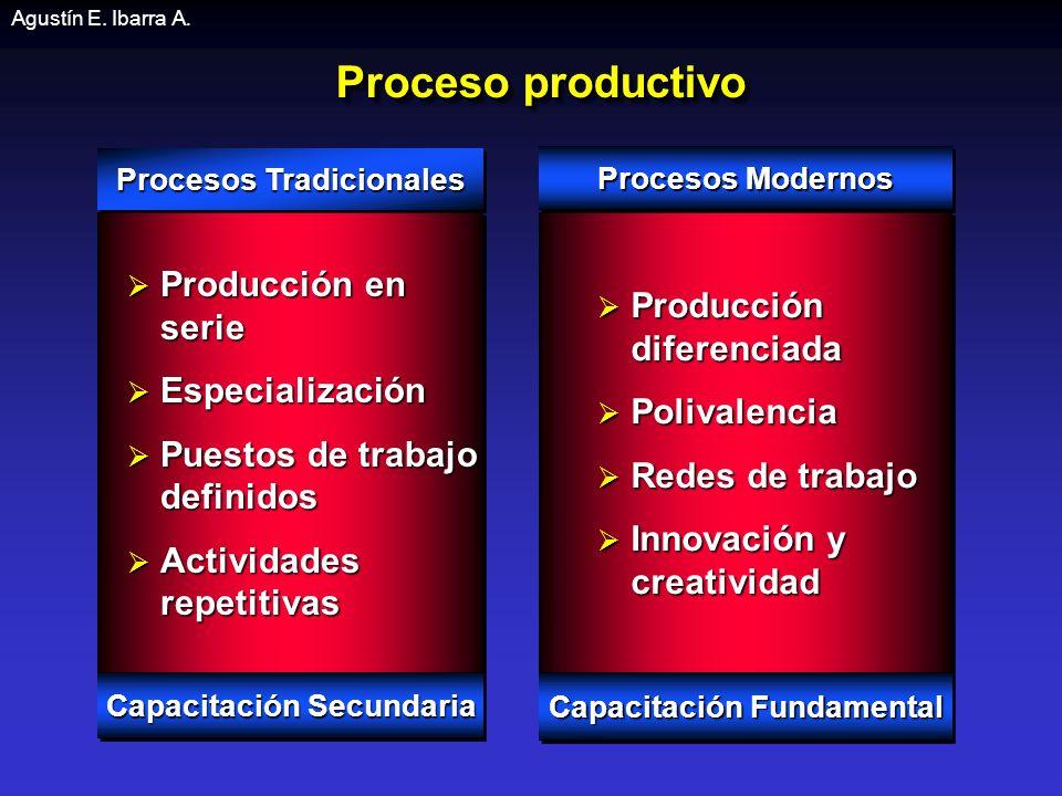 Proceso productivo Producción en serie Producción diferenciada