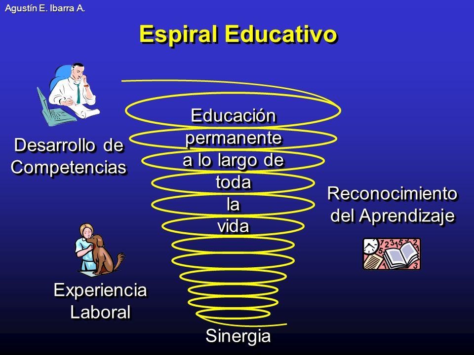 Espiral Educativo Educación permanente a lo largo de