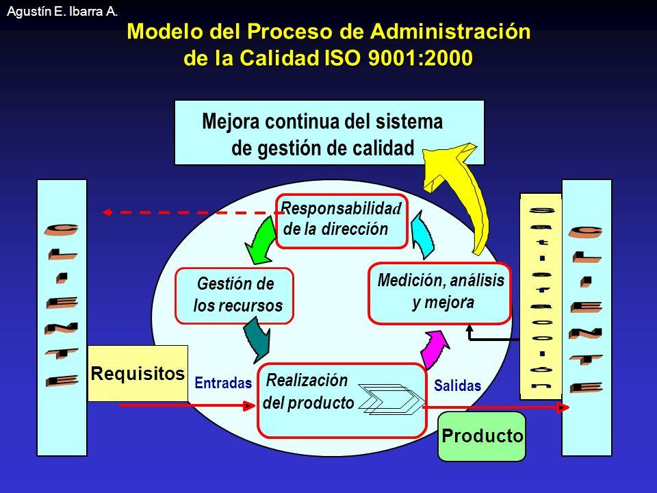 Modelo del Proceso de Administración