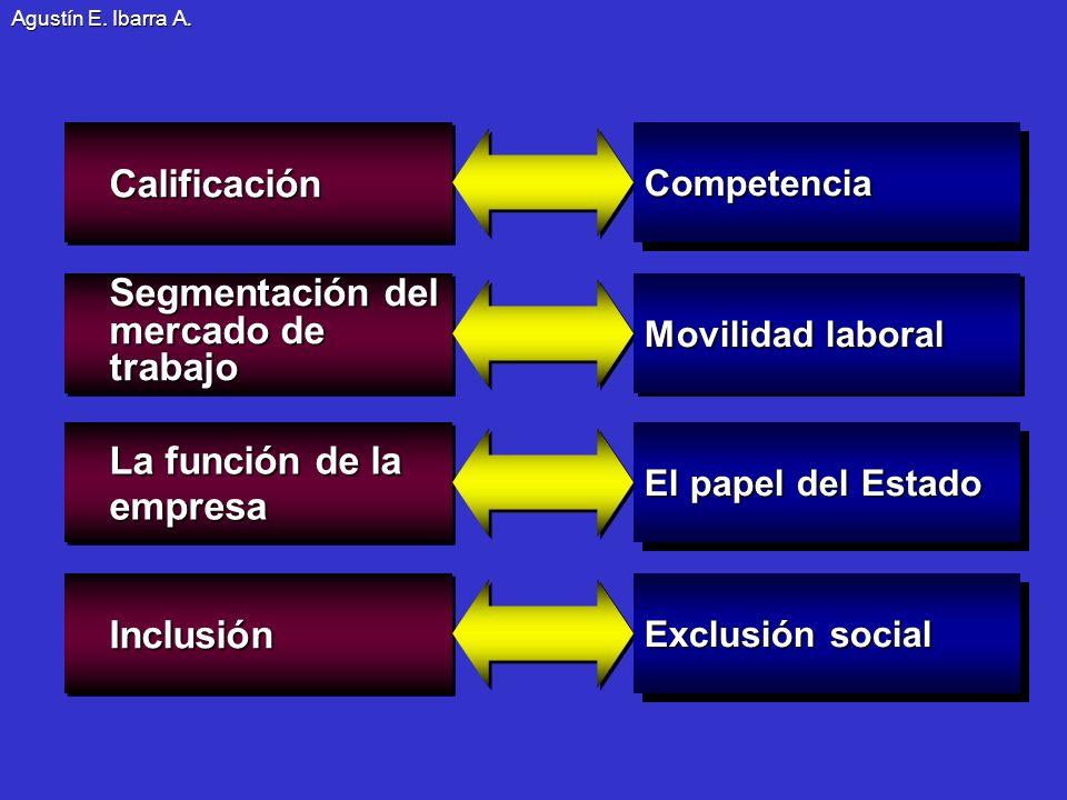 Segmentación del mercado de trabajo