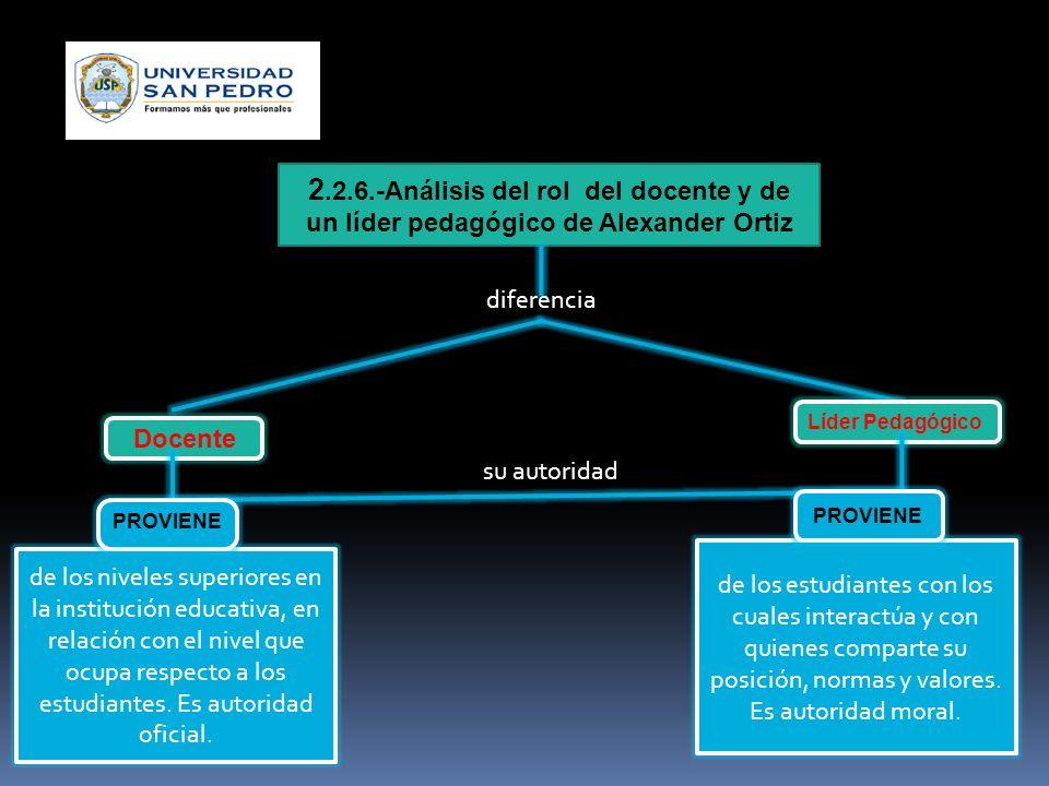 2.2.6.-Análisis del rol del docente y de un líder pedagógico de Alexander Ortiz