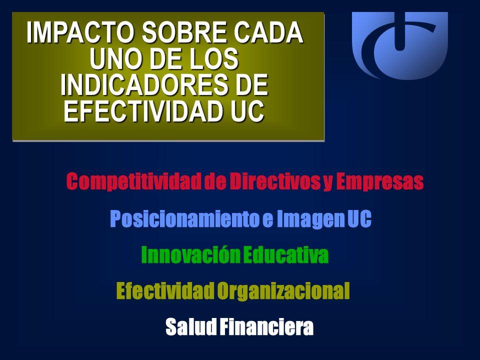 IMPACTO SOBRE CADA UNO DE LOS INDICADORES DE EFECTIVIDAD UC