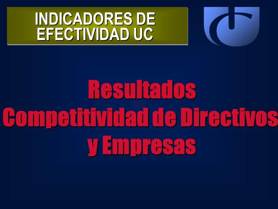 INDICADORES DE EFECTIVIDAD UC Competitividad de Directivos