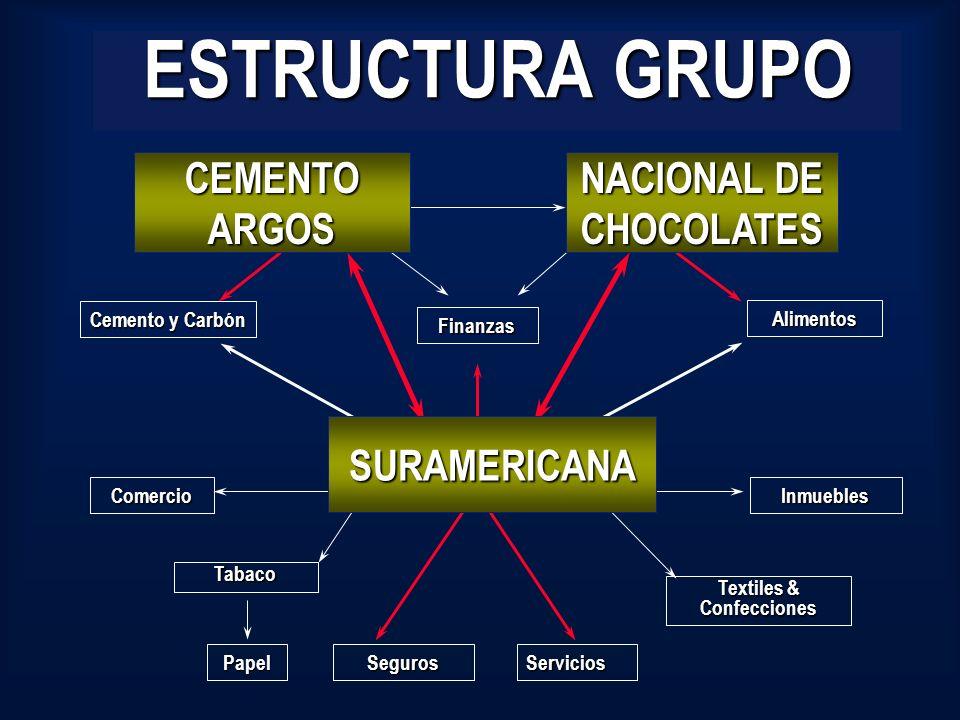 NACIONAL DE CHOCOLATES Textiles & Confecciones