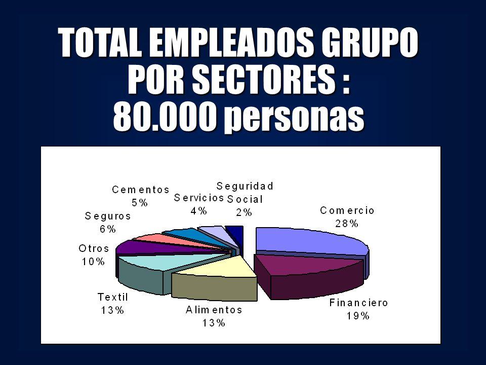 TOTAL EMPLEADOS GRUPO POR SECTORES :