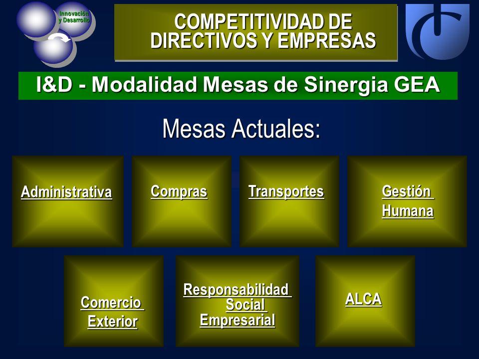 Mesas Actuales: COMPETITIVIDAD DE DIRECTIVOS Y EMPRESAS