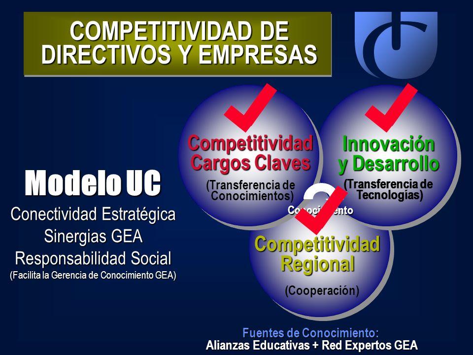 Modelo UC COMPETITIVIDAD DE DIRECTIVOS Y EMPRESAS Competitividad