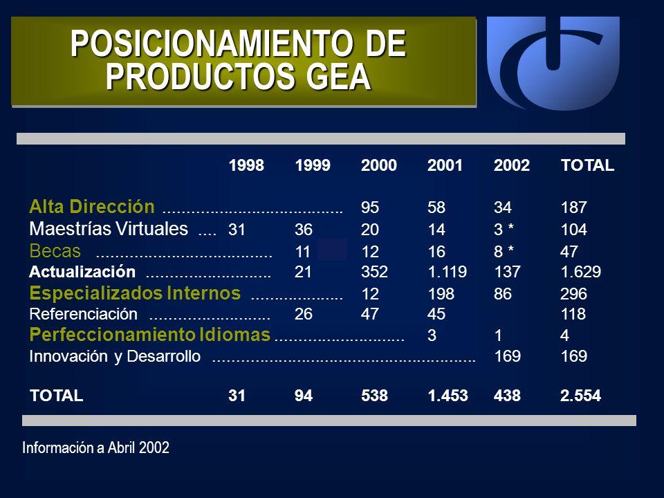 POSICIONAMIENTO DE PRODUCTOS GEA