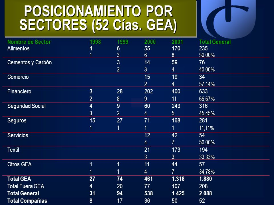 POSICIONAMIENTO POR SECTORES (52 Cías. GEA)