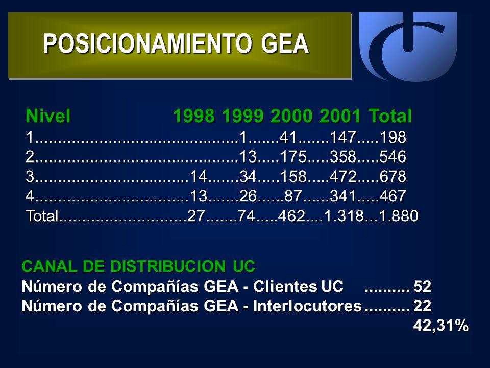 POSICIONAMIENTO GEA Nivel 1998 1999 2000 2001 Total