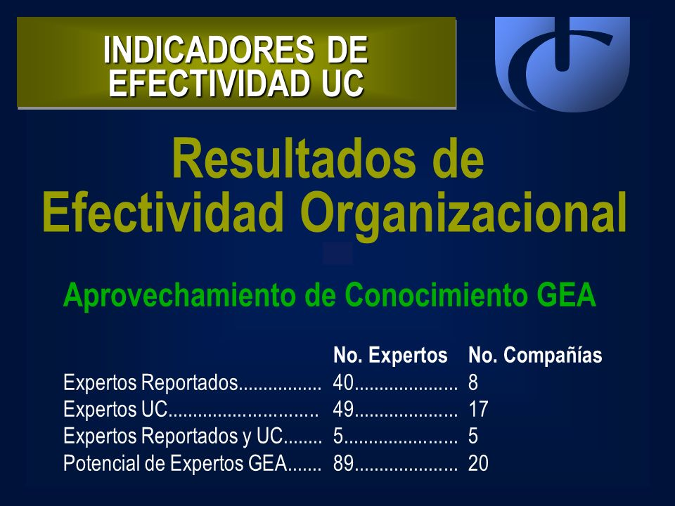 INDICADORES DE EFECTIVIDAD UC Efectividad Organizacional