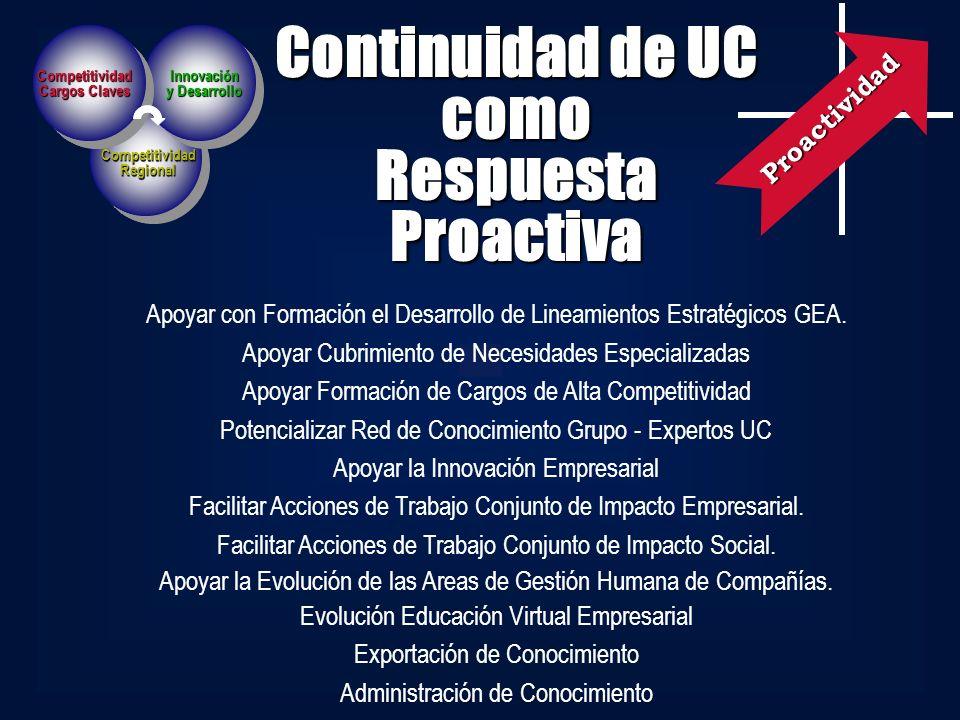 Continuidad de UC como Respuesta Proactiva