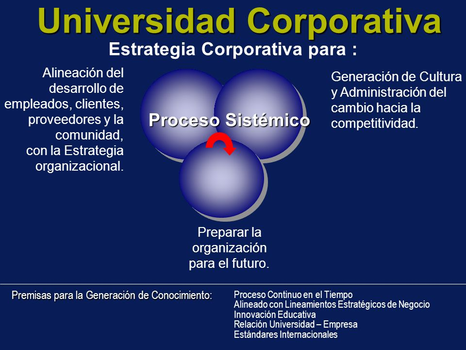 Universidad Corporativa Estrategia Corporativa para :