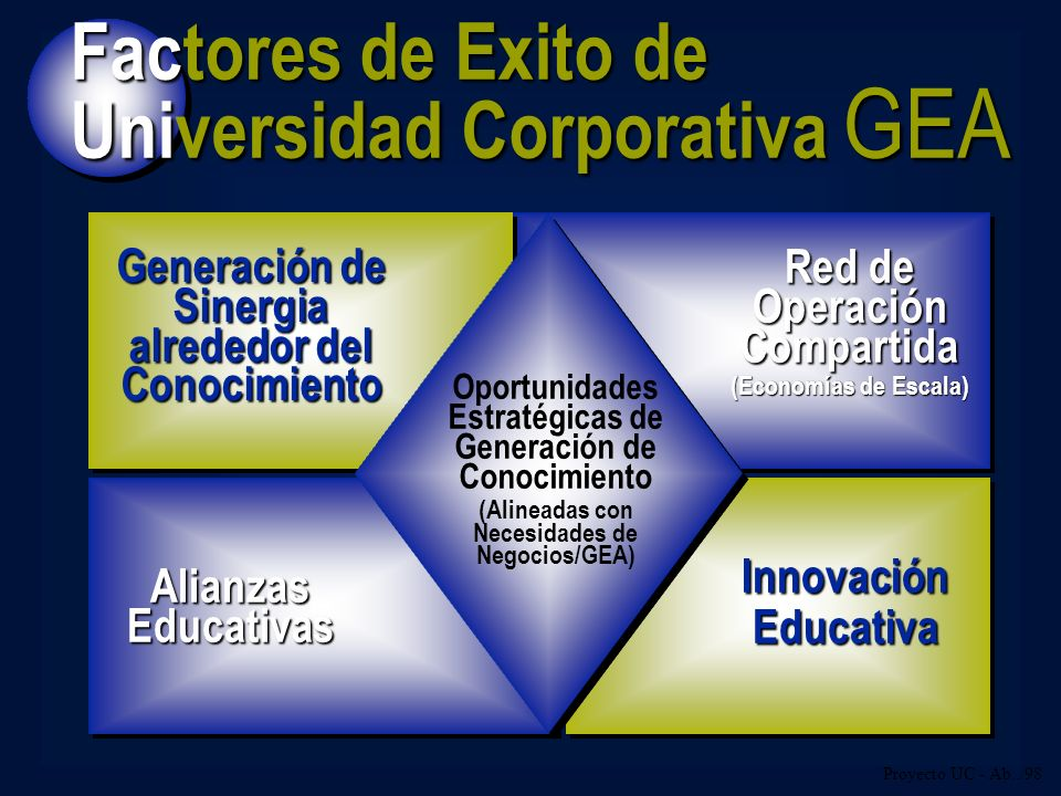 Universidad Corporativa GEA