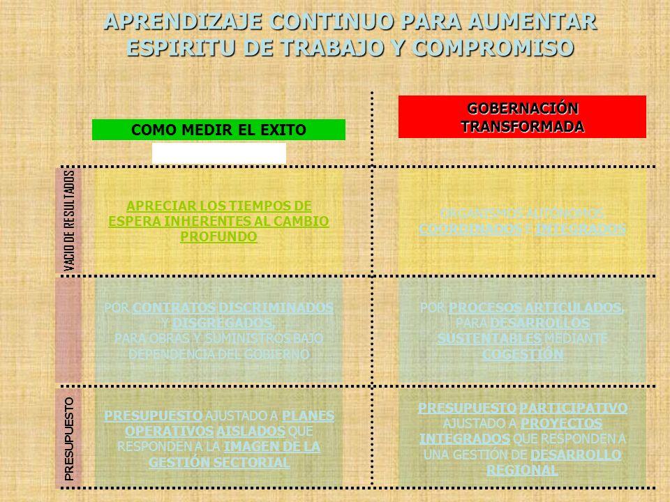 APRENDIZAJE CONTINUO PARA AUMENTAR ESPIRITU DE TRABAJO Y COMPROMISO