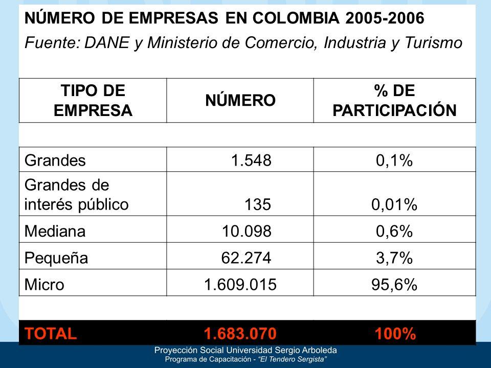 NÚMERO DE EMPRESAS EN COLOMBIA 2005-2006